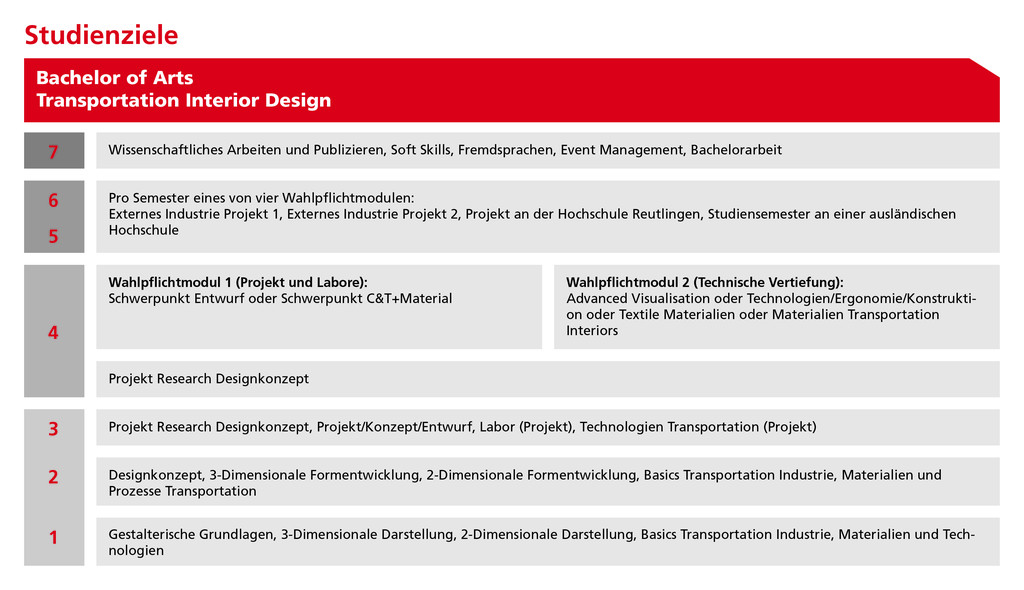 Fakult t td studienziele for Interior design studium
